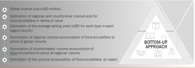 Food Emulsifiers Market Bottom Up Approach