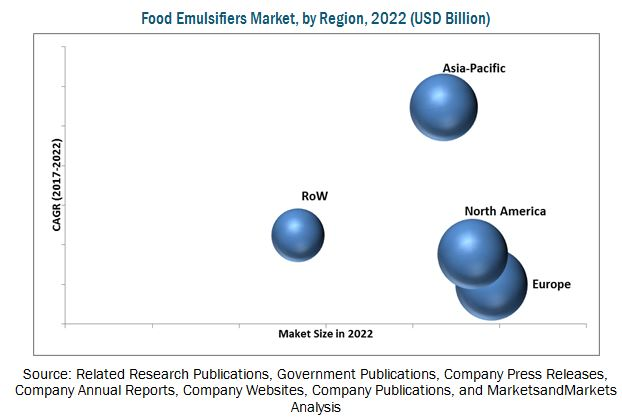 food colors market by type application The type segment of the global food color market is classified into nature-identical, natural, and synthetic the natural colors segment market is assumed to grow at a fast pace due to the increasing demand for food color obtained naturally and health advantages of specific natural colors.
