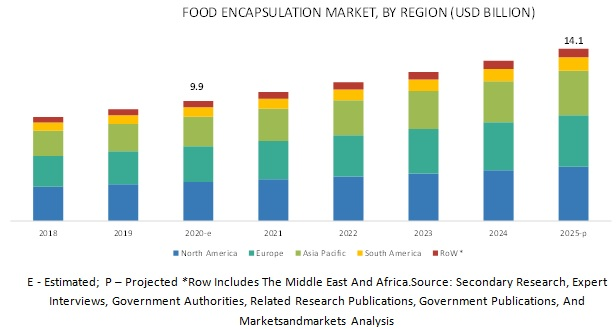 Food Encapsulation Market