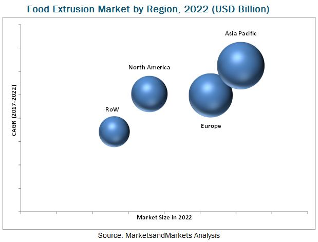 Food Extrusion Market
