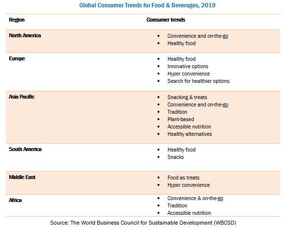 Food Flavors Market Trends