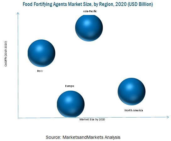 Food Fortifying Agents Market