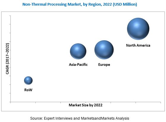 Non-Thermal Processing Market for Food