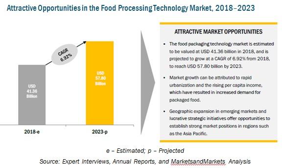 Food Packaging Technology & Equipment Market