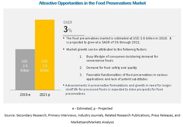 Food Preservative Market