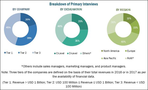 Food & Beverage Processing Equipment Market