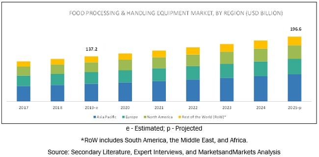 Food Processing & Handling Equipment Market