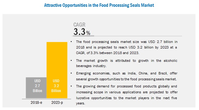 Food Processing Seals Market