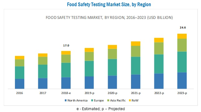 Food Safety Testing Market