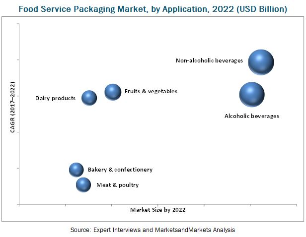 Food Service Packaging Market