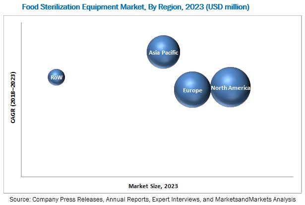 Food Sterilization Equipment Market
