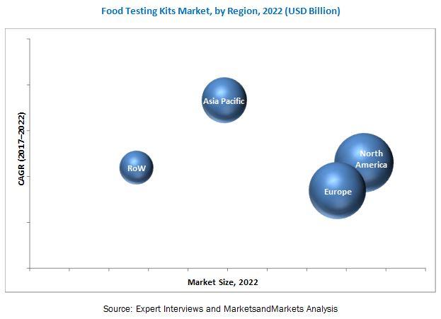 Food Testing Kits Market