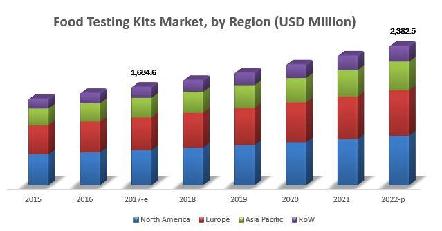 Food Testing Kits Market Forecasts