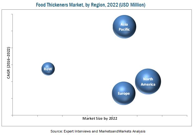 Food Thickeners Market