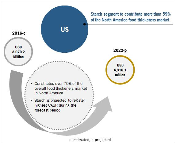 US Food Thickeners Market