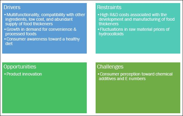 Food Thickeners Market SWOT Analysis