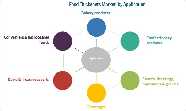 Food Thickeners Market by Application