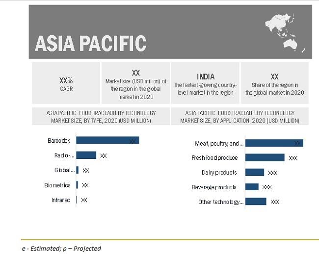 Food Traceability Market By Region