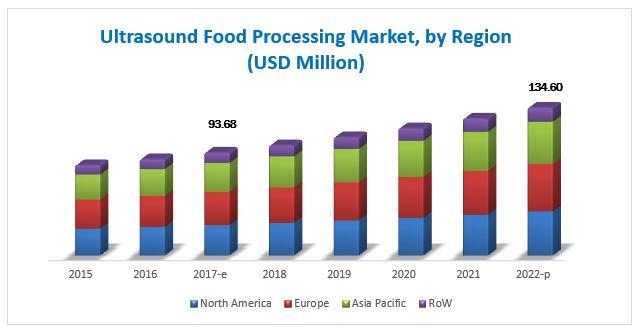 Food Ultrasound Market