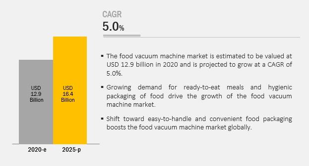 Food Vacuum Machine Market
