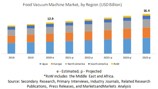 Food Vacuum Machine Market