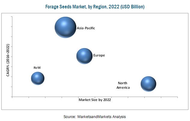 Forage Seeds Market