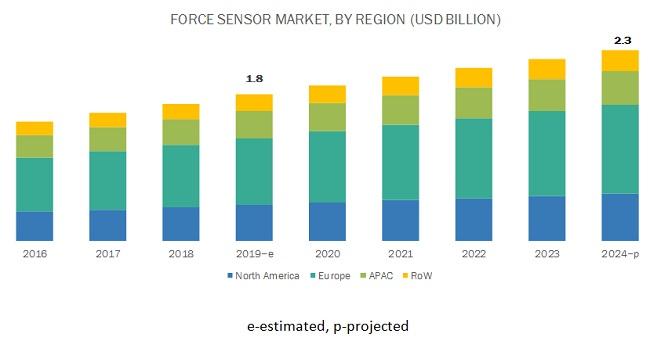 Force Sensor Market