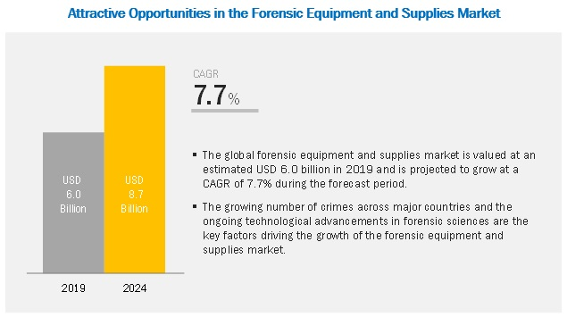 Forensic Equipment Market 2024 Marketsandmarkets