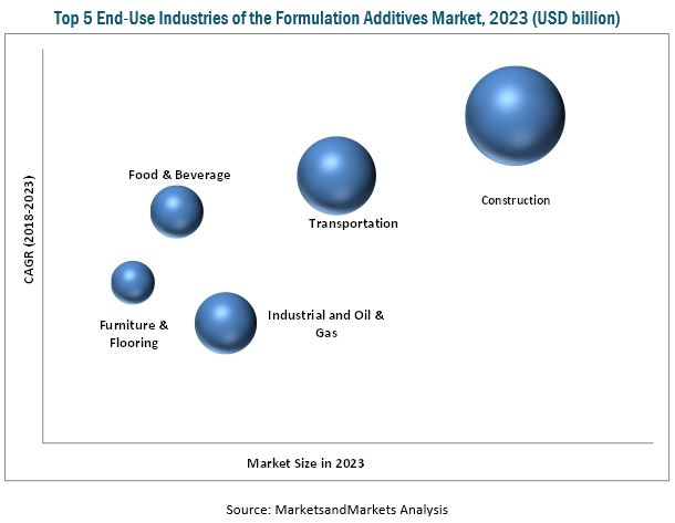 Formulation Additives Market