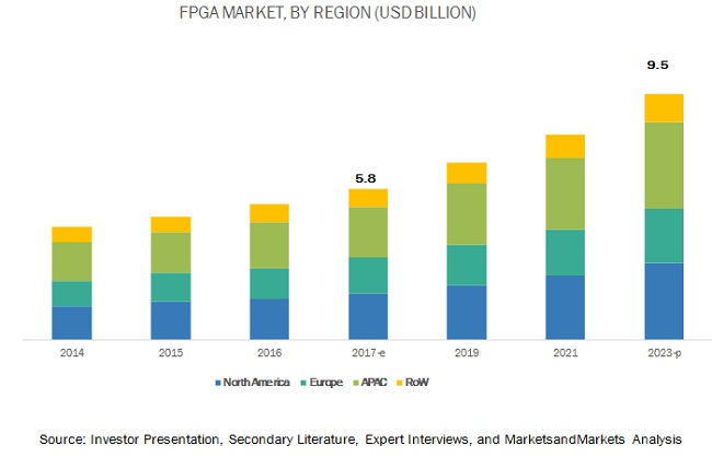 FPGA Market