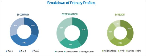 Freight Management system Market
