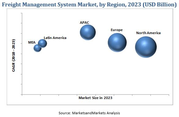 Freight Management System Market Insights, CAGR:10 1%, Size