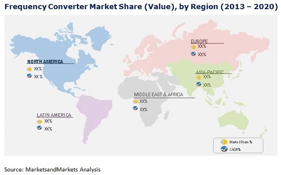 Frequency Converter Market
