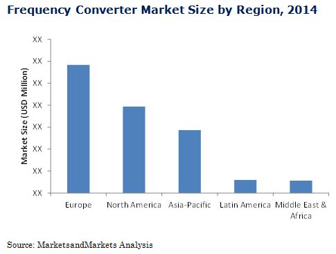 Frequency Converter Market By Type End User Region