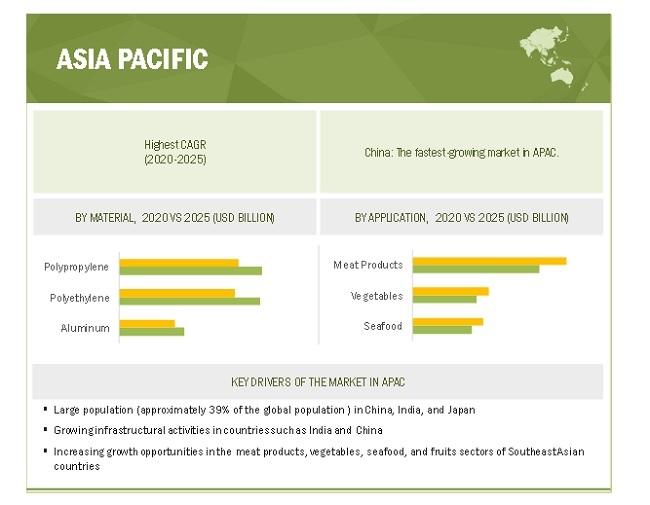 Fresh Food Packaging Market By Region