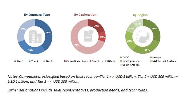 Fresh Food Packaging Market Size