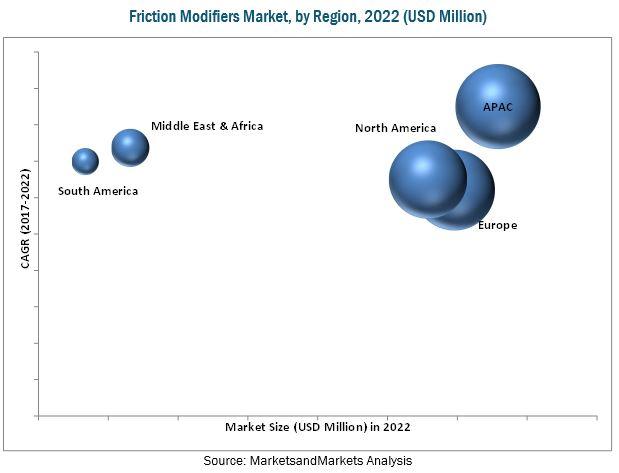 Friction Modifiers Market