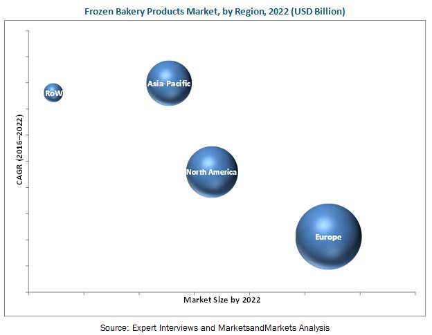 Frozen Bakery Products Market