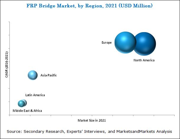 FRP Bridge Market