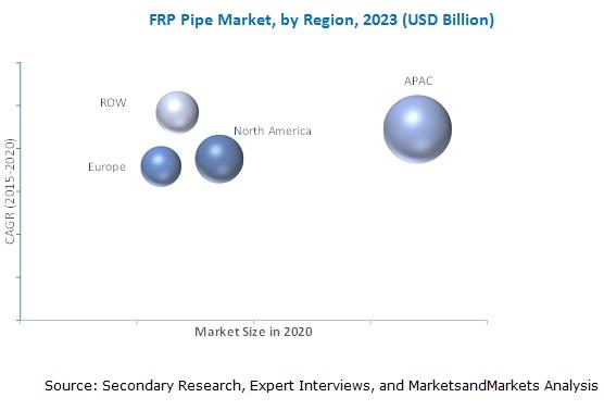 FRP/GRP/GRE Pipe Market