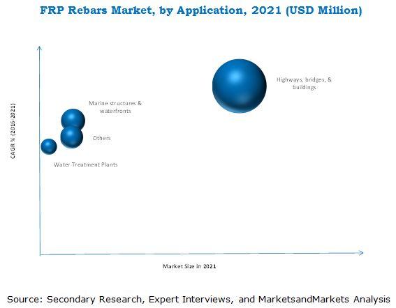 FRP Rebars Market