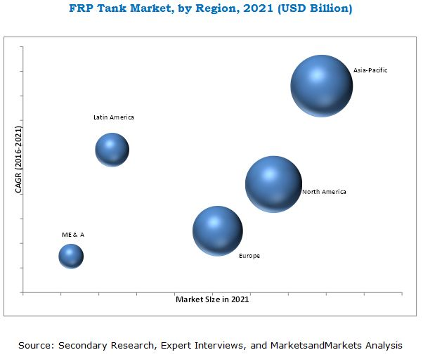FRP Tank Market by Application & Fiber Type - Global Forecast 2021