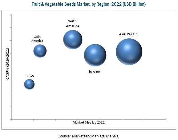 Fruit & Vegitable Seed Market