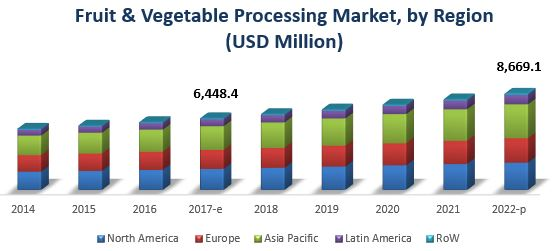 Fruit & Vegetable Processing Enzymes Market