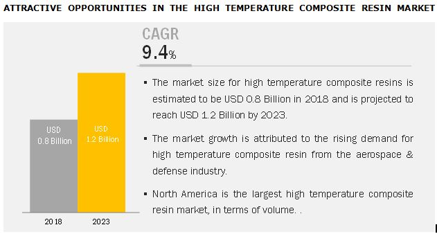 High Temperature Composite Resin Market