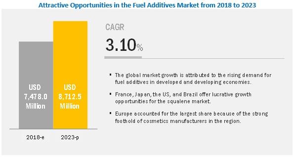Fuel Additives Market
