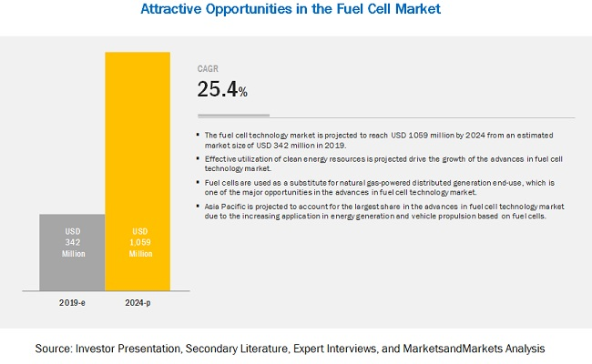 Fuel Cell Technology Market