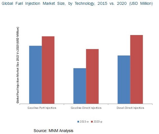 Automotive Fuel Injection Systems Market