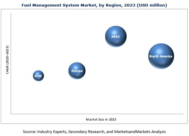 Fuel Management System Market