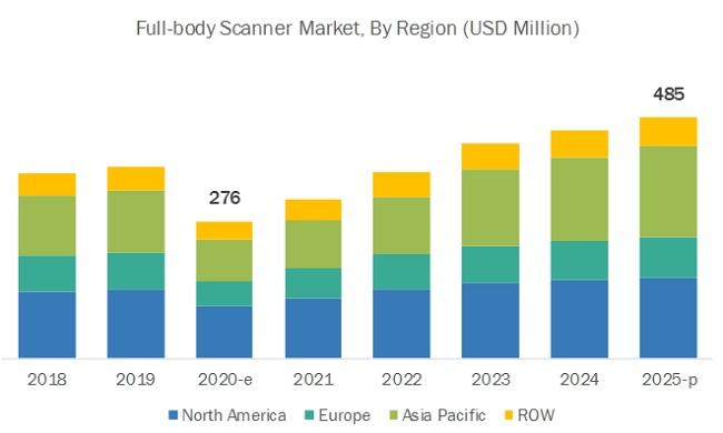 Full Body Scanner Market by Region
